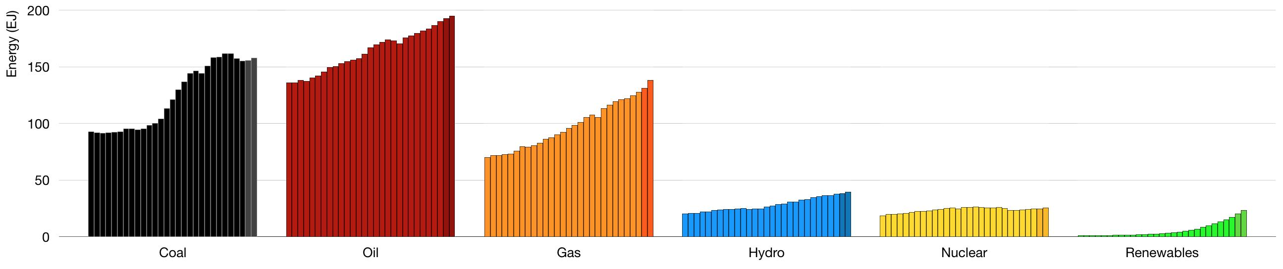 World Energy Data 2019
